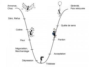 etapes-du-deuil-vsd14